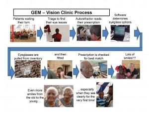 GEM Vision Clinic Process